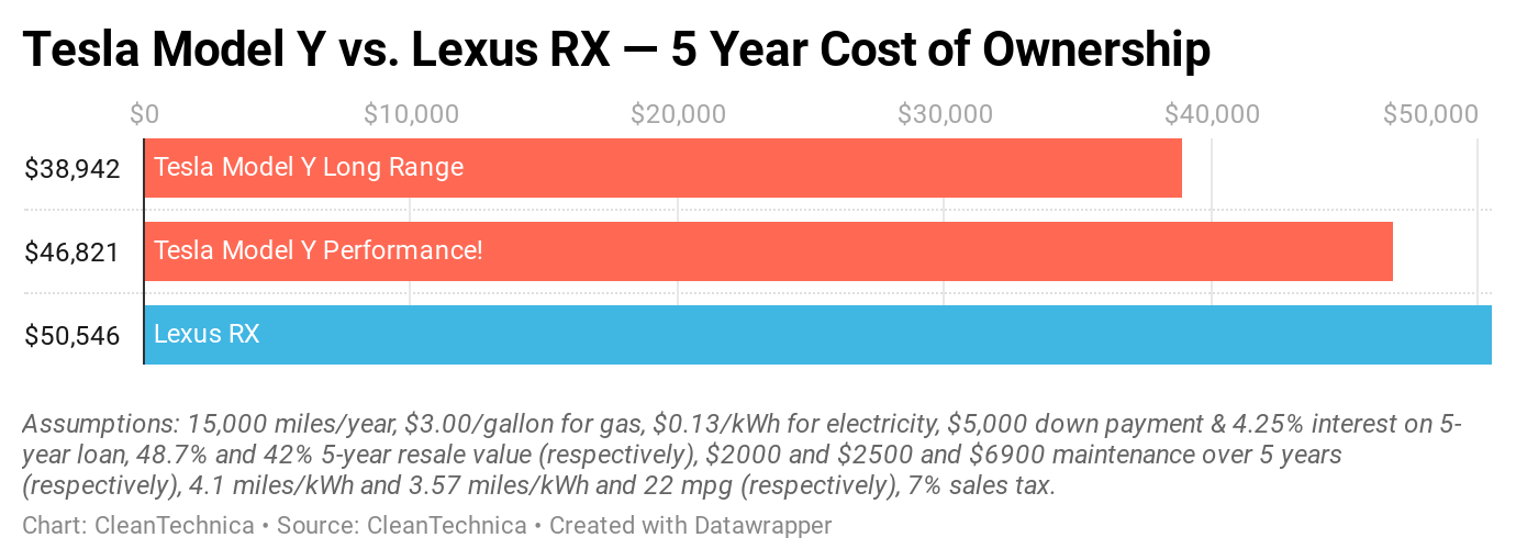 Tesla Model Y Price Drops — New Cost of Ownership vs. Lexus RX