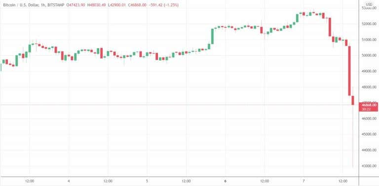 The sudden strong drop created a large bearish candlestick on BTC.  Source: TradingView.